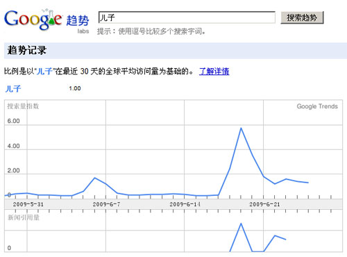 Google Trends和Google Insights
