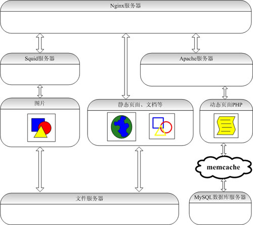 LAMP网站架构方案分析