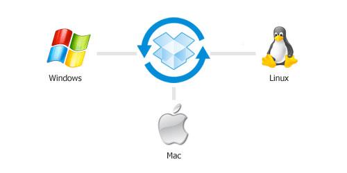 Dropbox免费网盘