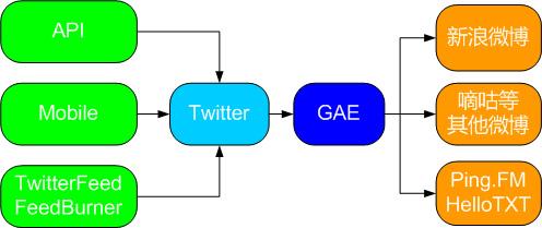 以Twitter为中心的微博同步工具