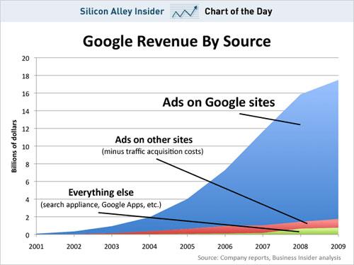 Google收入