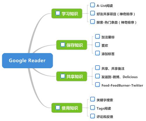 基于Google Reader的个人知识管理方案