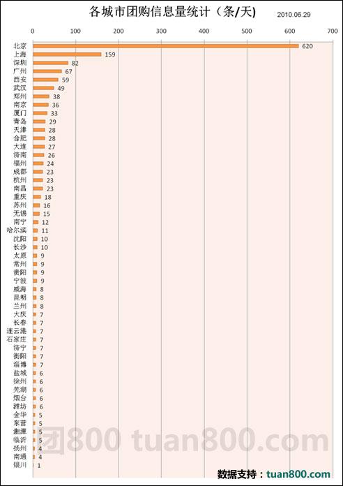 今天你团了吗? 分析中国团购网现状--2010年国内团购网站报告