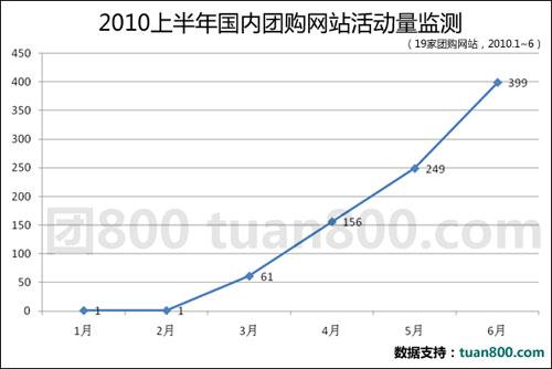 2010年国内团购网站报告