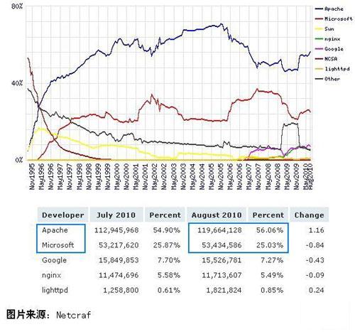 Web 服务器市场占有率