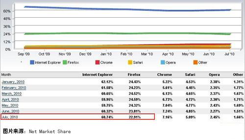 浏览器市场占有率