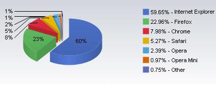 2010年9月份全球浏览器市场份额