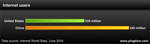 互联网用户数量
