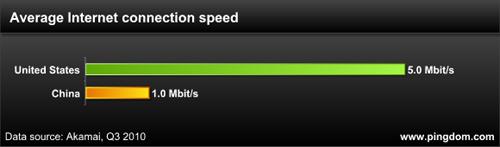 因特网接入速度