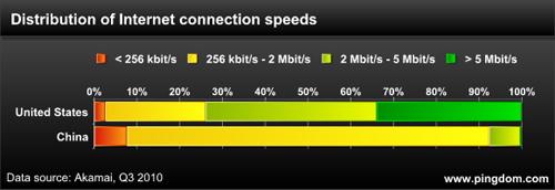 网络链接速度