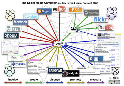 美国社会化媒体