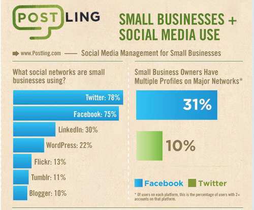 美国社会化媒体营销