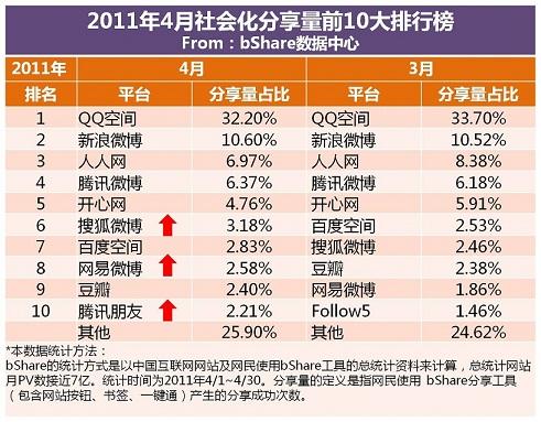 2011中国社会化媒体比例