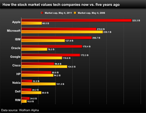 苹果与其他高科技公司的对比