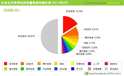 国内社会化媒体分享数据排行报告