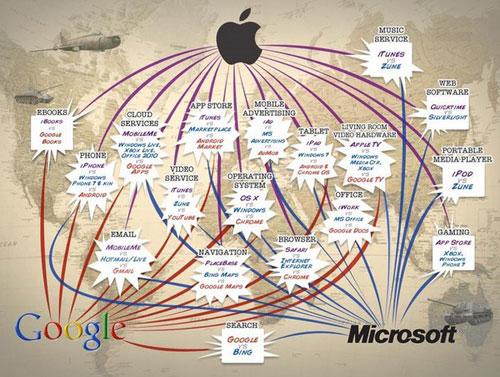 Google面临的六大战争
