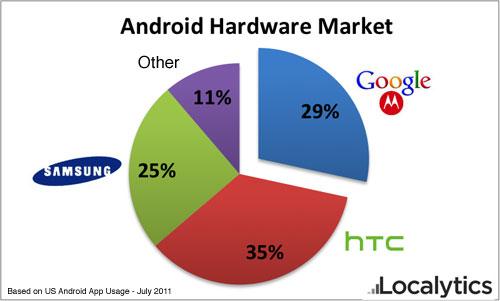 也谈Google收购Motorola