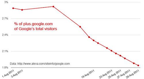 Google+流量急剧下降 整体降幅达37%
