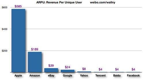 平板市场分析:为什么Kindle Fire必火