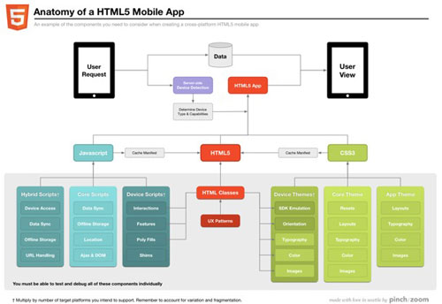 HTML5未来发展的六大趋势