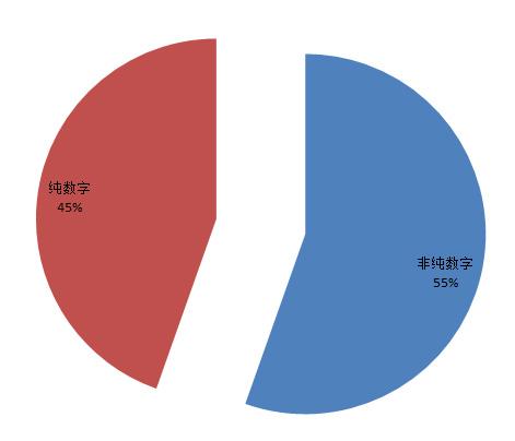从泄密门分析中国网民习惯