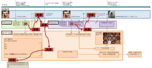 图10,阻断向第三方提供信息后,MOMO收到了不合适的广告