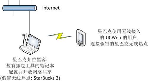 若使用UC浏览器,用户密码可以被轻松窃取