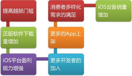 苹果体系的正向循环