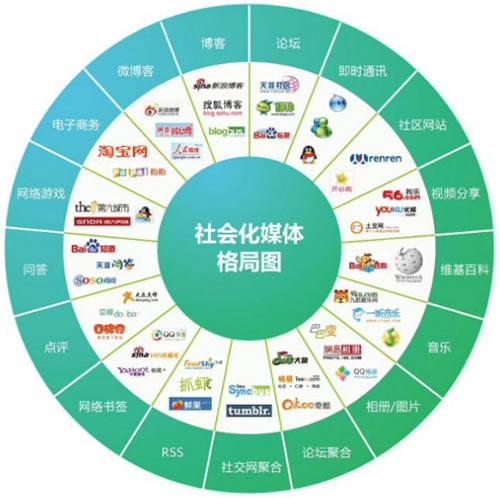 SMO社会化媒体营销与优化