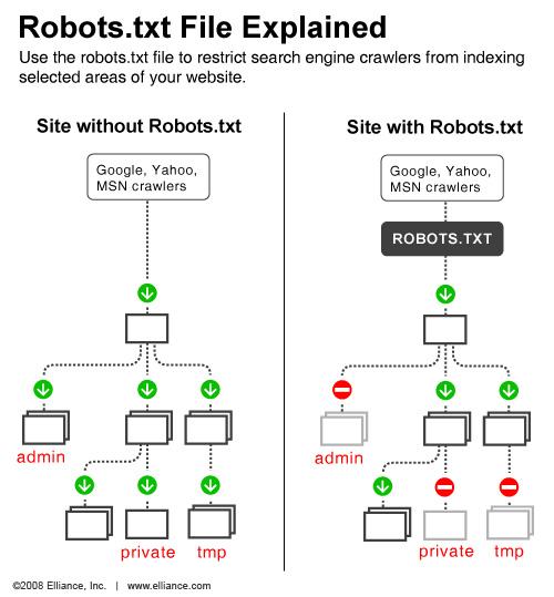 搜索引擎的Robots协议
