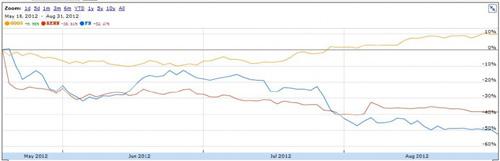 Google、人人、Facebook股价变募化