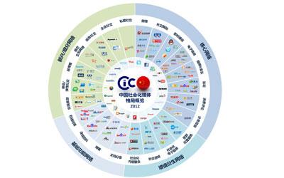 2013电商格局分析