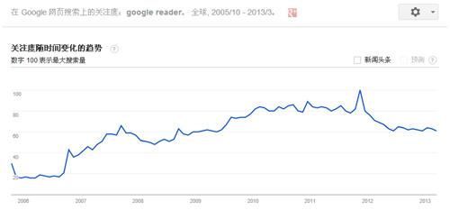 Google Reader为什么会关闭