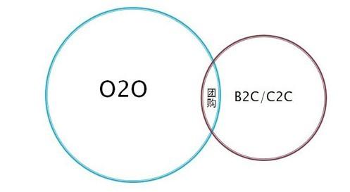 O2O模式为什么这么火