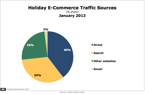 adobe-holiday-traffic-data-600x3914