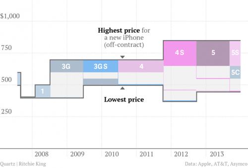 历代iPhone售价图表
