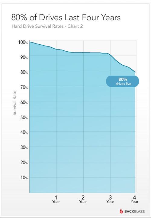 硬盘能用多久?80%可连续跑四年