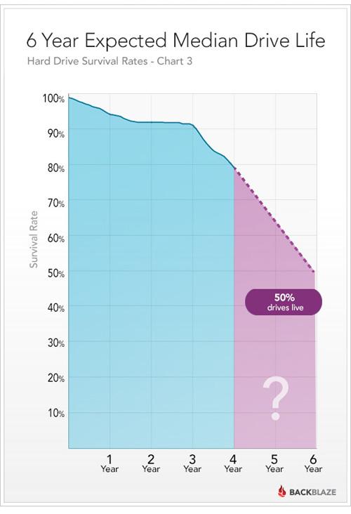 硬盘的寿命有多久?