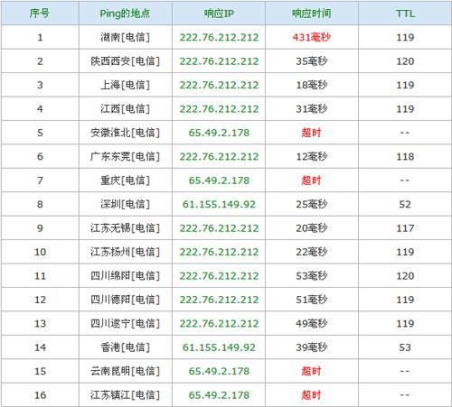 中国DNS解析出现大规模故障