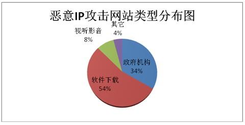 中国用户使用代理软件的分析