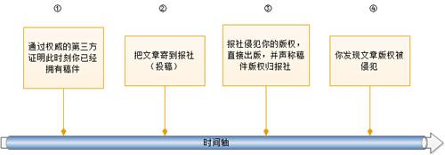 文章照片等数字资源版权自我保护方法