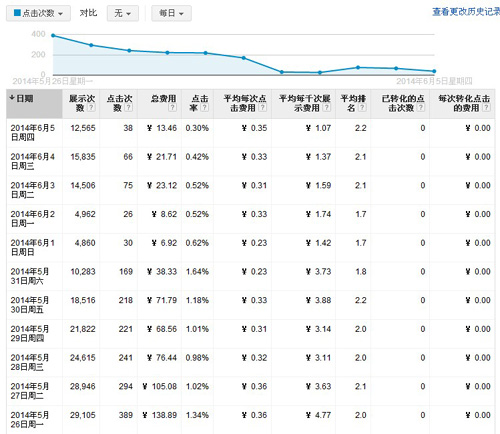 Google在华广告业务遭遇冲击