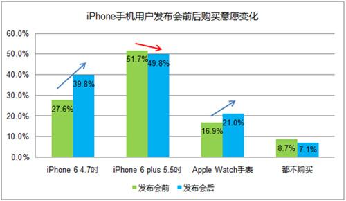 iPhone6及AppleWatch发布后的调研结果