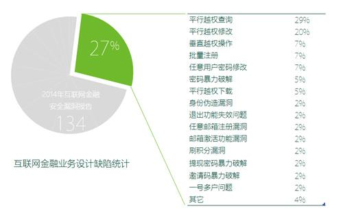 2014互联网金融安全报告