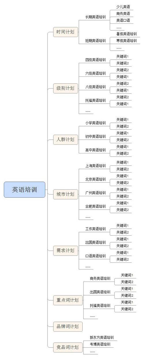 一个好的SEM搜索推广账号架构是什么样子?