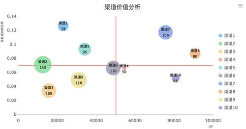 数据分析告诉你:转化才是王道