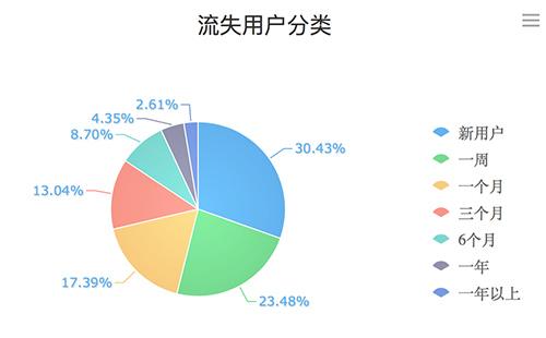 关于用户流失,数据分析可以挽回一线生机(转载) - 快乐一兵 - 快乐一兵博客