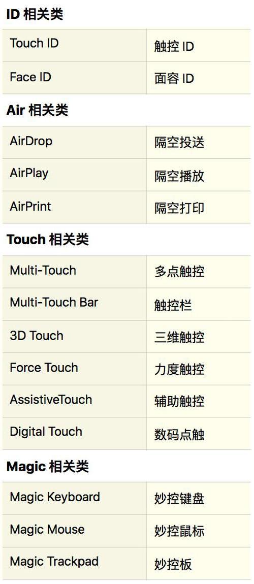 苹果系统数百界面应用为中国用户改名
