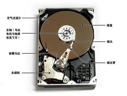 硬盘损坏和数据恢复的技术分析