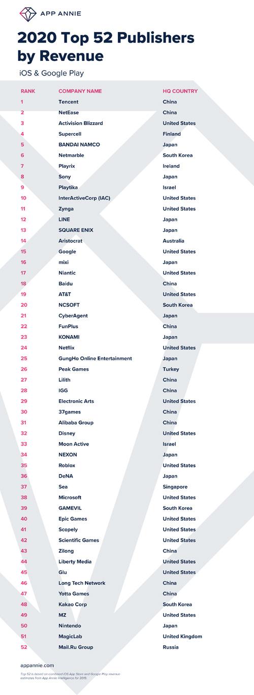 全球APP收益排行